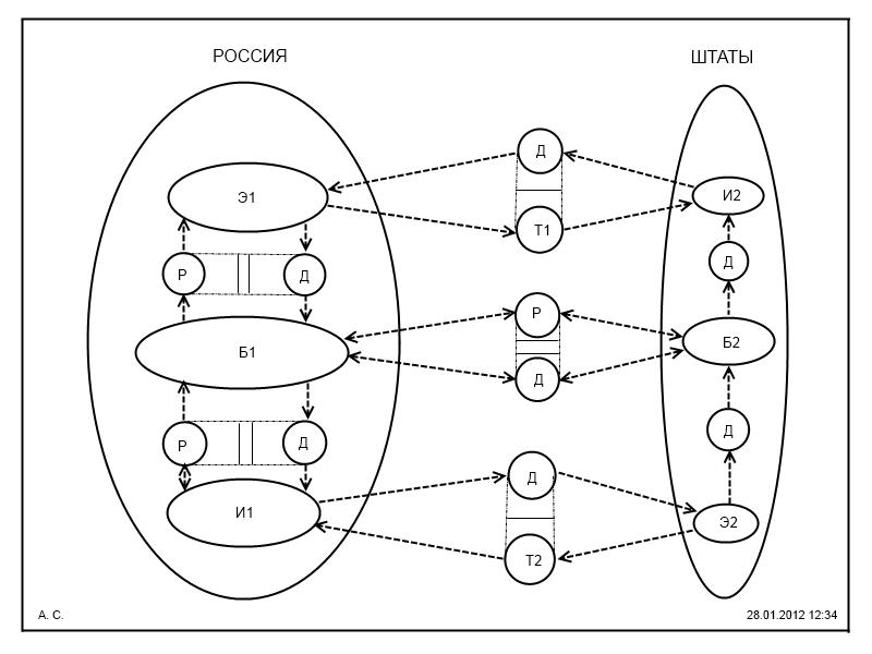СТВК Схема валютного курса