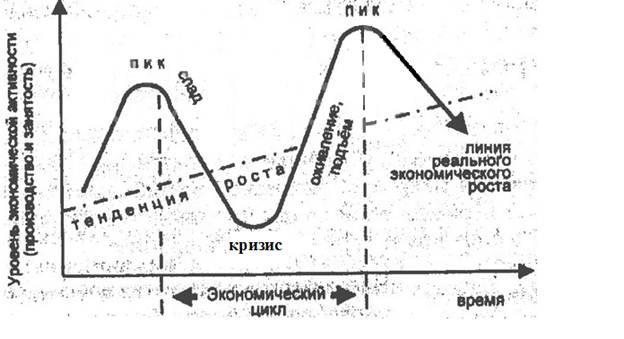 что кризис лишь фаза цикла