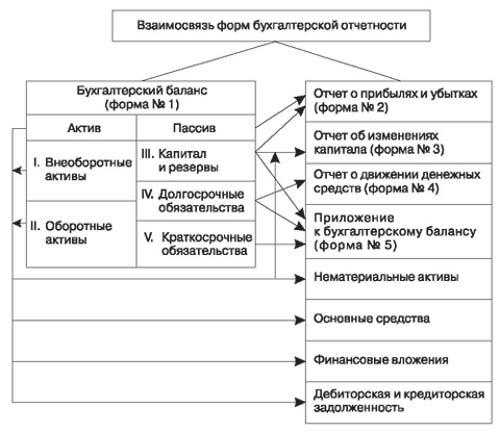 Взаимоувязка показателей форм бухгалтерской отчетности