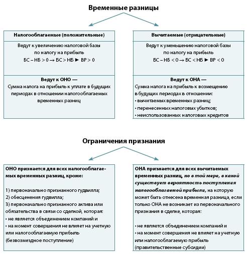 Автоматизация учета отложенных налогов по МСФО