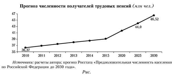 Прогноз численности получателей трудовых пенсий