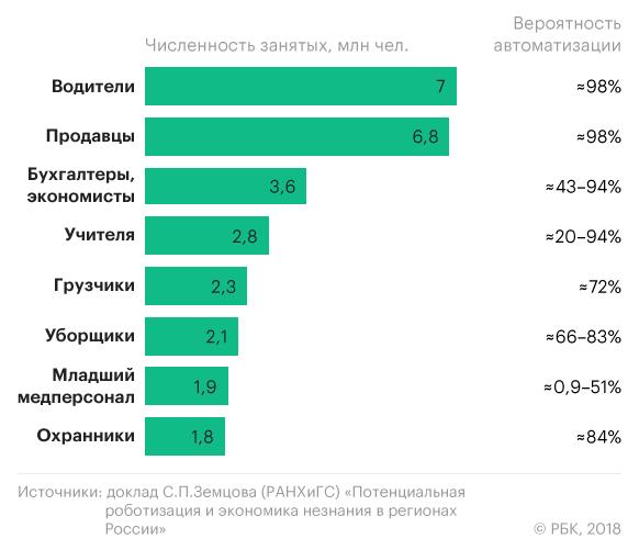 Вероятность автоматизации наиболее массовых профессий в России
