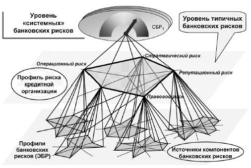 Пример профиля банковских рисков при использовании иерархического подхода
