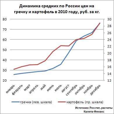 Динамика цен на гречку и картофель в России в 2010 г.