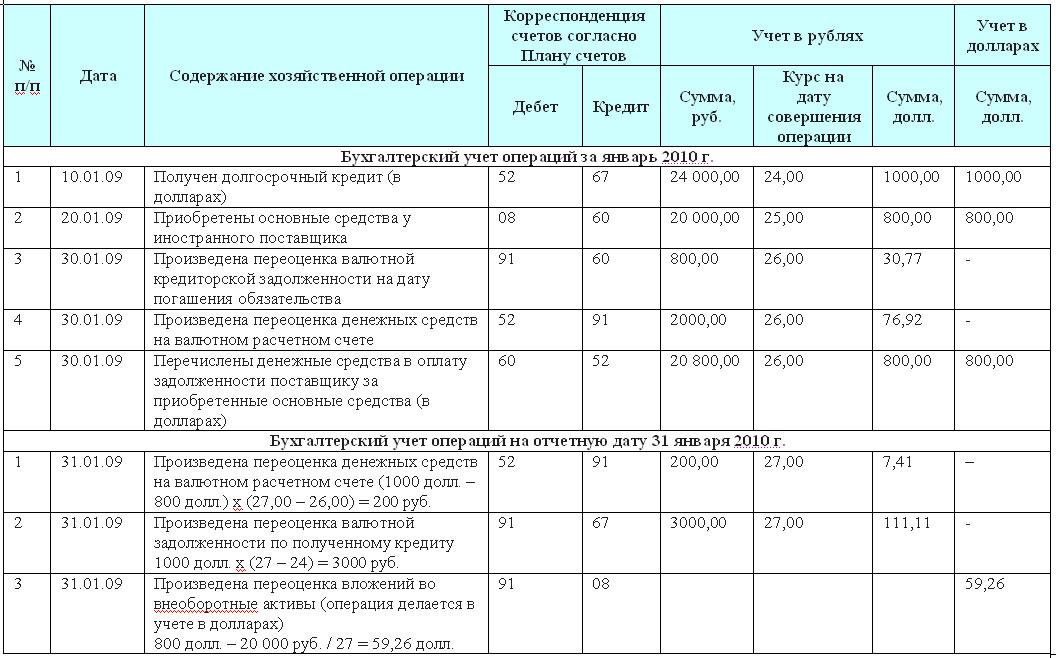 бухгалтерский баланс таблица состоящая из