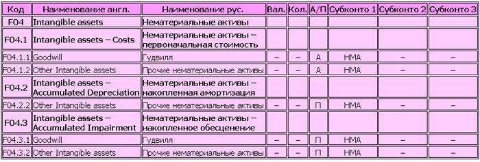 План счетов МСФО (пример формата)