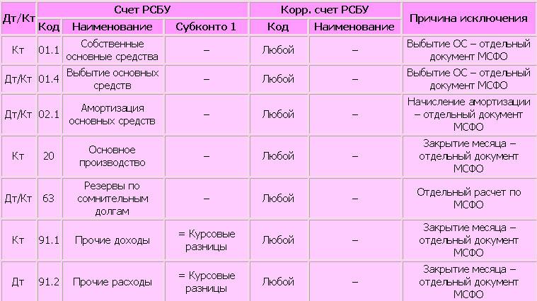 Проводки РСБУ, исключенные из конвертации (пример формата)