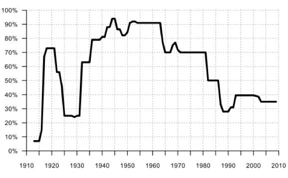 Уровень налогообложения высоких доходов