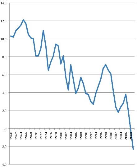 Уровень сбережений как процент от совокупного национального дохода