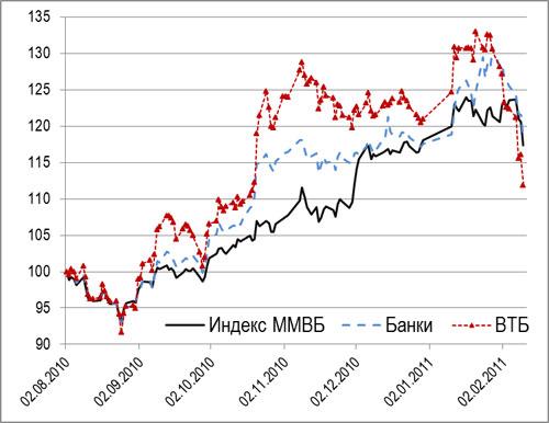 Динамика курса акций российского фондового рынка