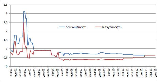 Соотношение между пошлинами на нефть и нефтепродукты