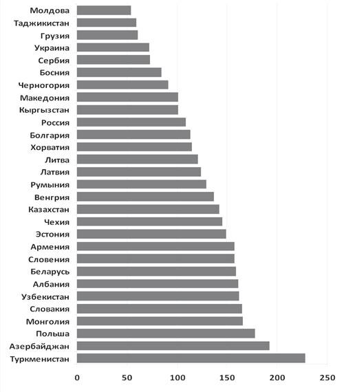 ВВП в 2008 г.