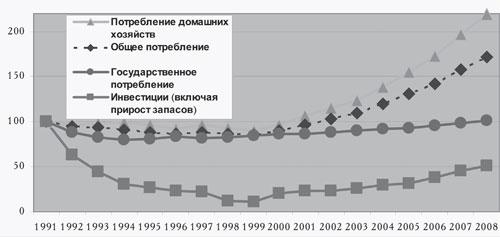 Инвестиции, потребление домашних хозяйств и государственные закупки
