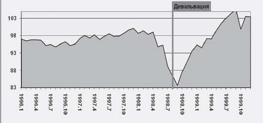 Индекс валютного курса