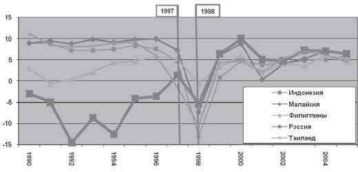 Темпы роста ВВП в странах ЮВА и в России во время кризисов