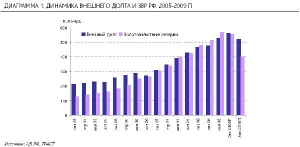 В 2009 г внешний долг снова превысит резервы России
