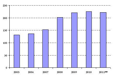 Тенденция к снижению присутствия на банковском рынке нерезидентов