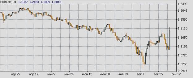 Валютные войны продолжаются