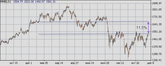Ждать ли рождественское ралли на фондовом рынке