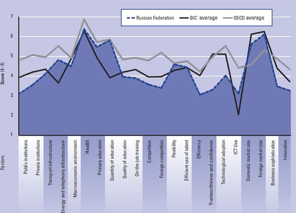 Факторы конкурентоспособности России, стран БИК и ОЭСР в рейтинге конкурентоспособности WEF