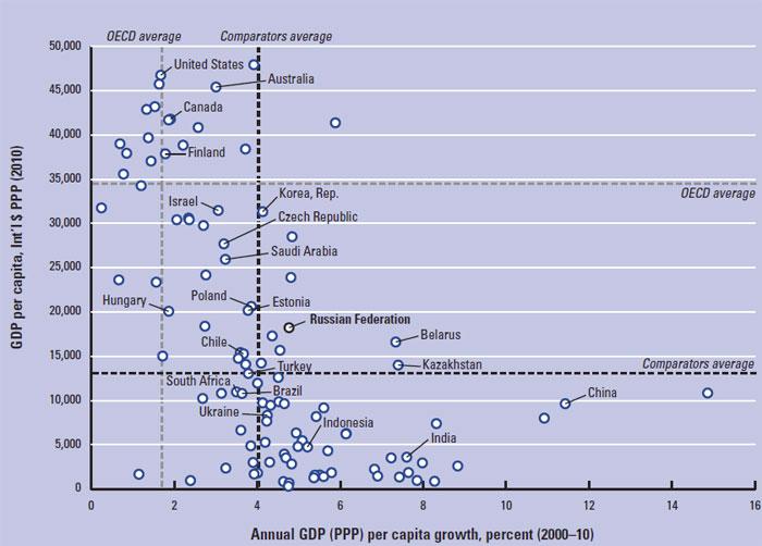 Факторы конкурентоспособности России
