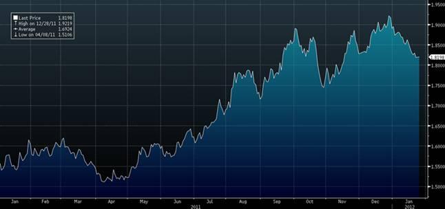 График движения валютнй пары доллар/турецкая лира за 2011 год