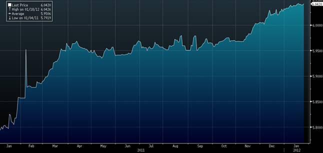 График движения валютнй пары доллар/египетский фунт за 2011 год