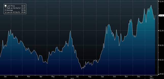 График движения валютнй пары доллар/тайский бат за 2011 год