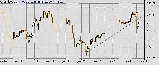 Дневная динамика цен на золото