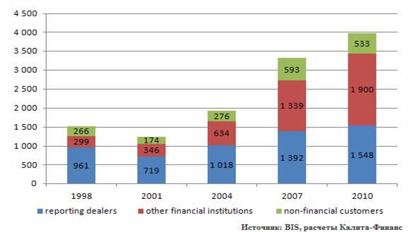 Основные тенденции на рынке FOREX