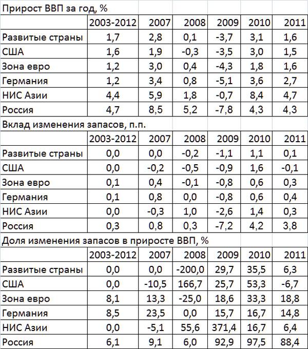 Прирост ВВП и вклад фактора запасов в России и мире