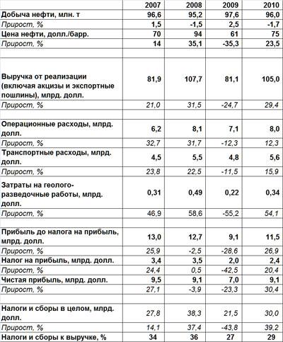 Финансовые показатели компании ЛУКойл