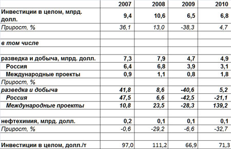 Инвестиции компании ЛУКойл