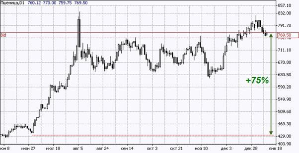Динамика мировых цен на пшеницу во втором полугодии 2010 г