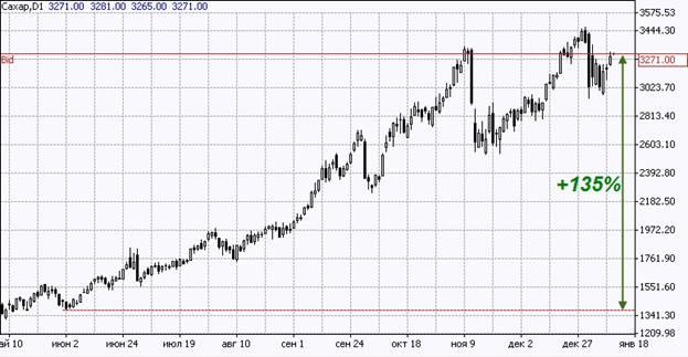 Динамика мировых цен на сахар во втором полугодии 2010 г