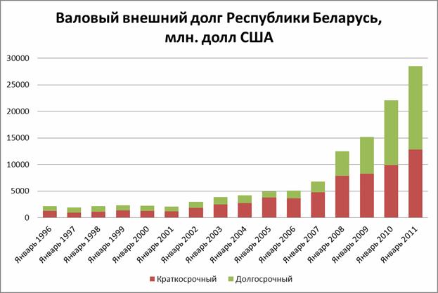 Валовый внешний долг республики Беларусь