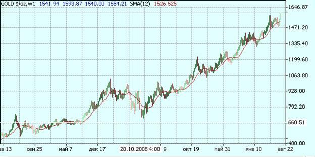 Недельный график цены золота
