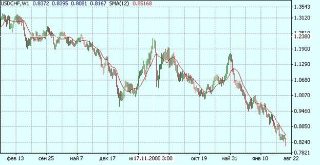 Недельный график курса валютной пары американский доллар-швейцарский франк